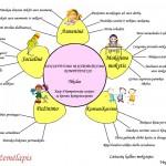 Pagrindinio ugdymo pirmojo koncentro 5-8 klasių mokinių esminių kompetencijų ugdymas